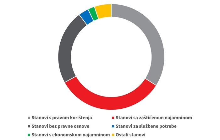 Grafički prikaz udjela različitih vrsta iznajmljenih stanova